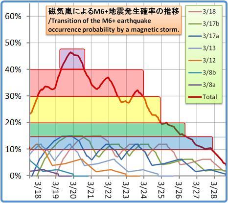 磁気嵐解析1053b124