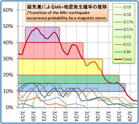 磁気嵐解析1053b125