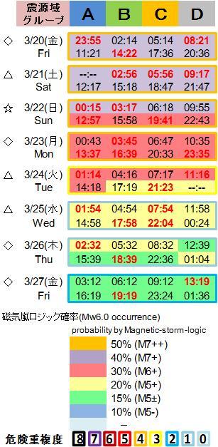 磁気嵐解析1053c124