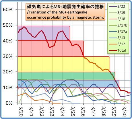 磁気嵐解析1053b126