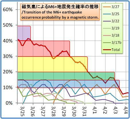 磁気嵐解析1053b128