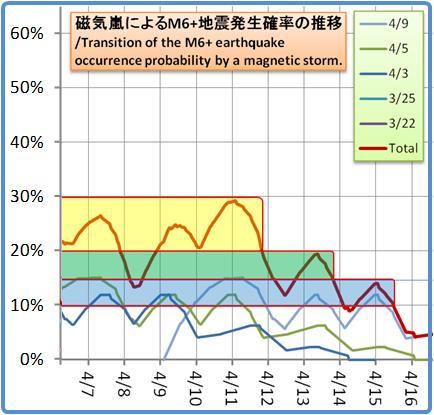 磁気嵐解析1053b131