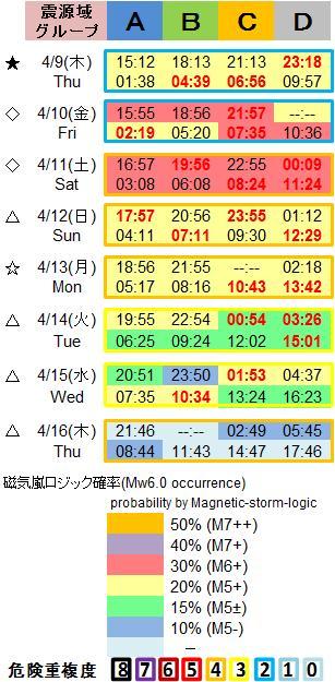 磁気嵐解析1053c132