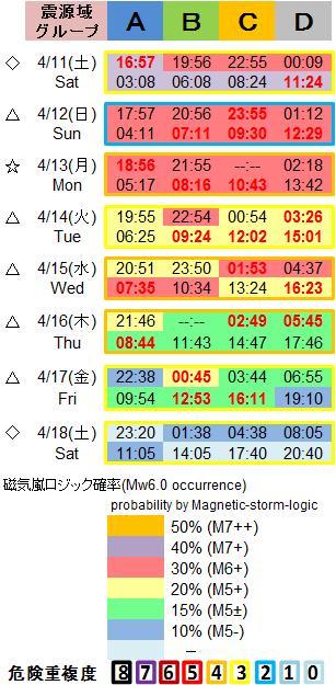 磁気嵐解析1053c133