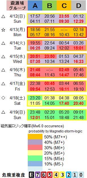 磁気嵐解析1053c135