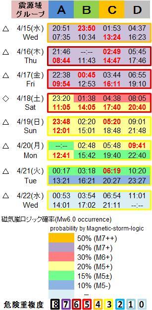 磁気嵐解析1053c136