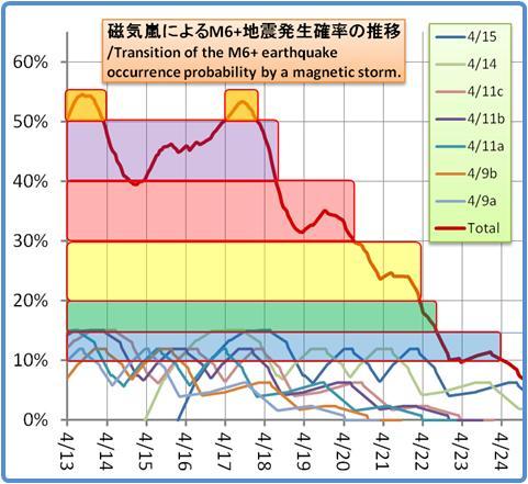磁気嵐解析1053b137