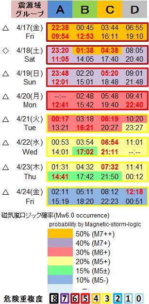 磁気嵐解析1053c138