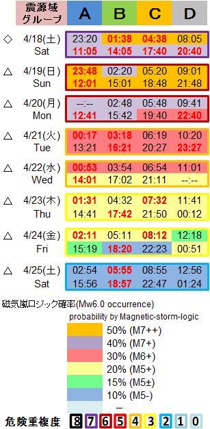 磁気嵐解析1053c139