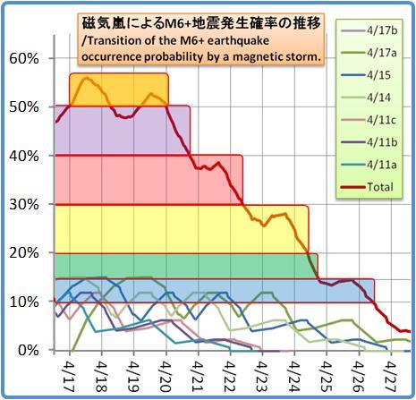 磁気嵐解析1053b139