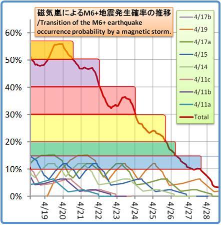 磁気嵐解析1053b140
