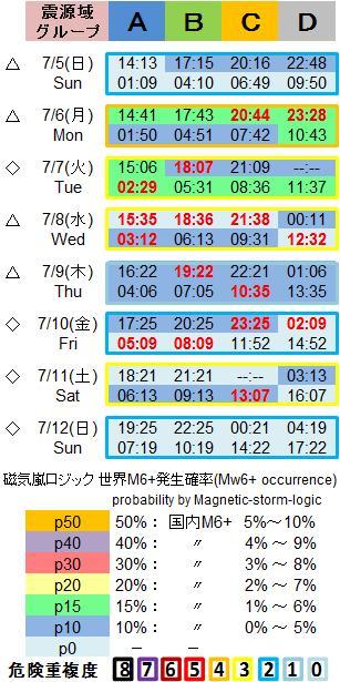磁気嵐解析1053c142