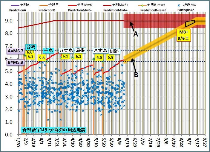 予測ABロジック(長期)