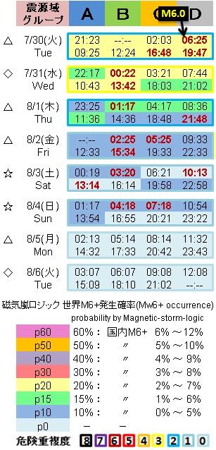 地震予測表