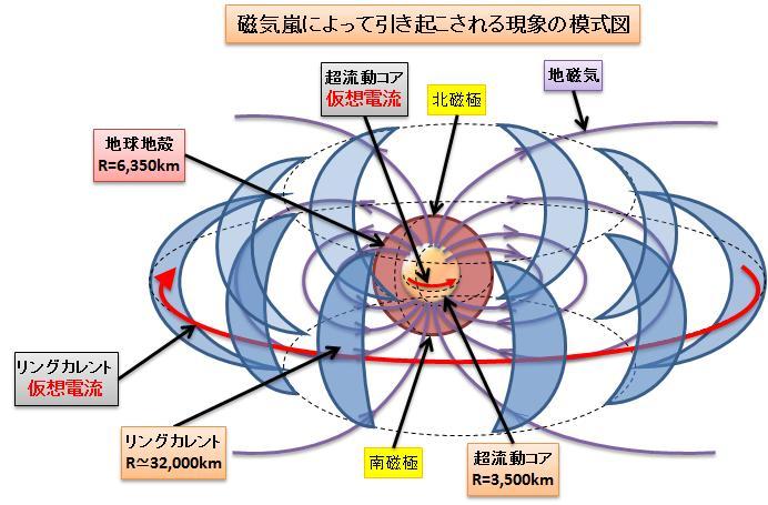 磁気嵐模式図