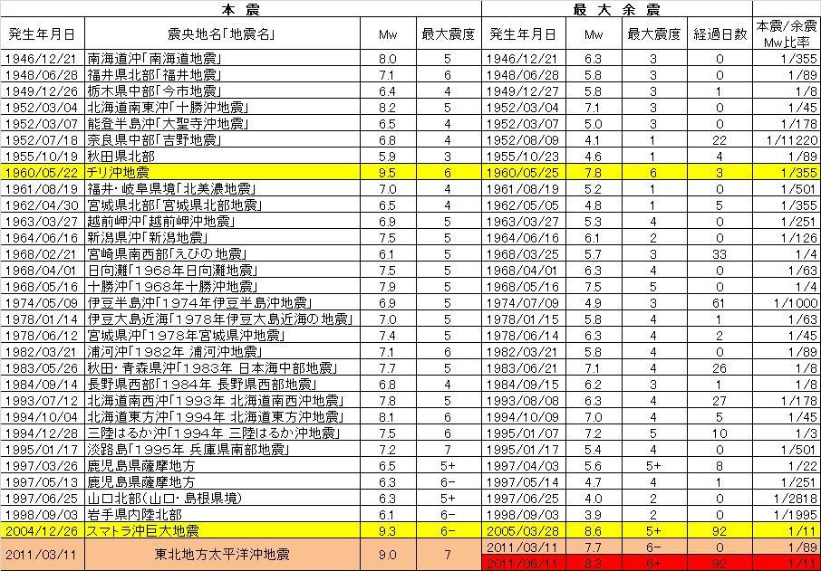 過去の地震調査.jpg