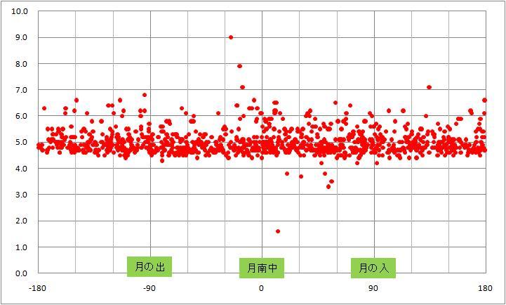地震と月の位置.jpg