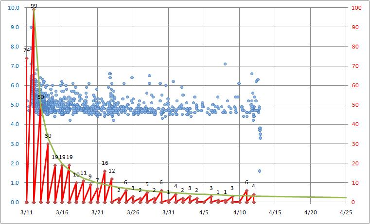 余震の傾向.jpg