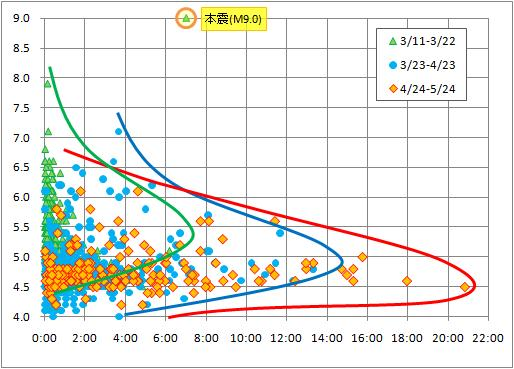 余震の間隔.jpg
