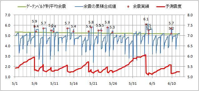 震度の予測.jpg