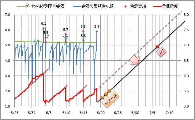 震度の予測6.jpg