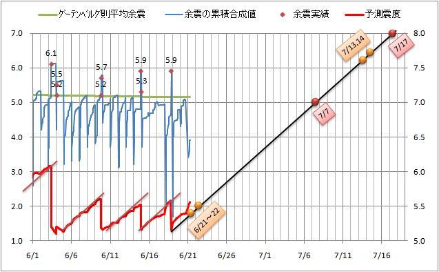 震度の予測7.jpg