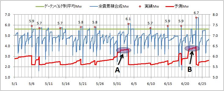 震度の予測12.jpg