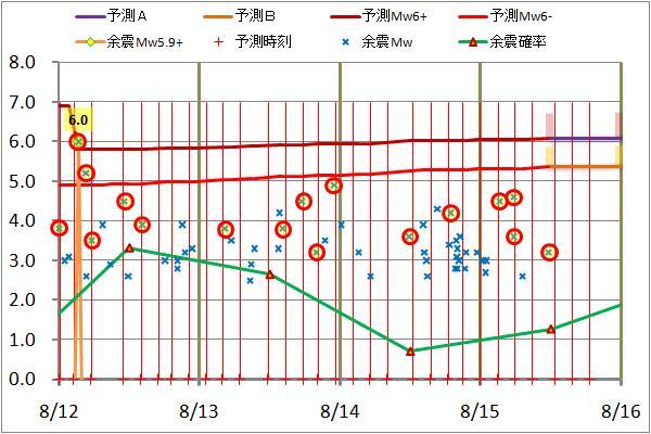 震度の予測80.jpg