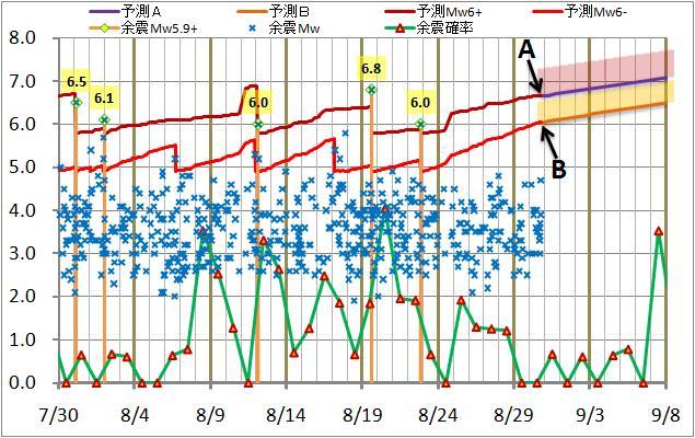 震度の予測98.jpg