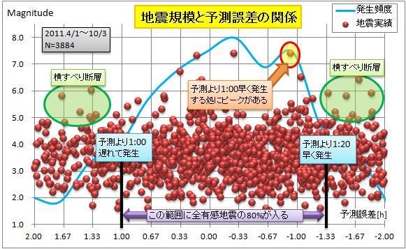震度の予測126.jpg