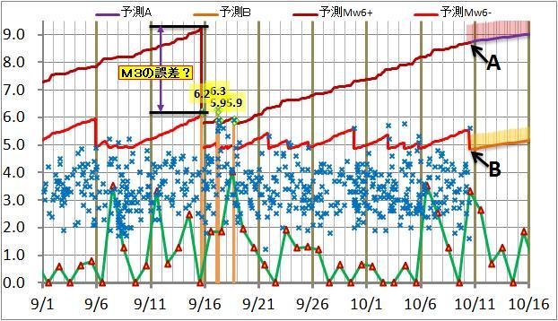 震度の予測131.jpg