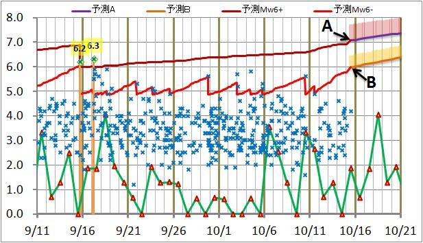 震度の予測135.jpg