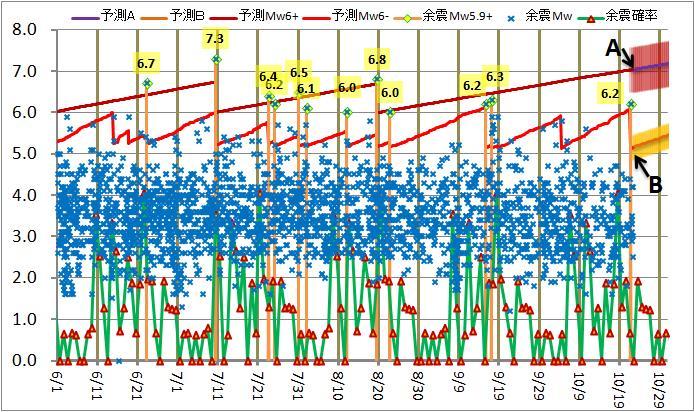 震度の予測142-4M.jpg