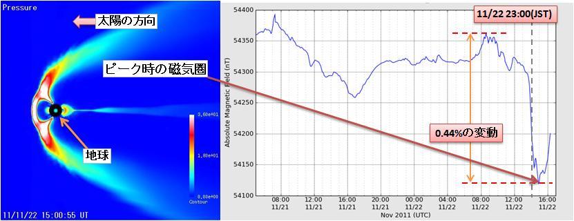 磁気嵐解析67.jpg