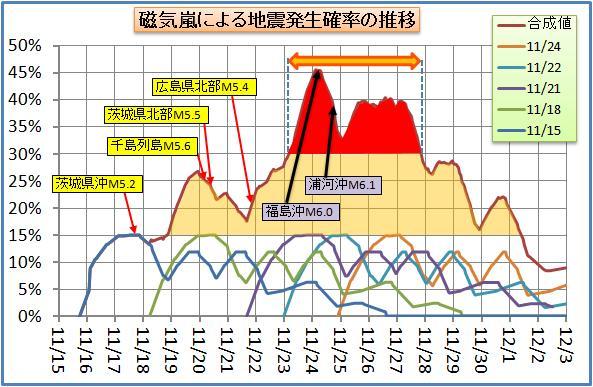磁気嵐解析72.jpg