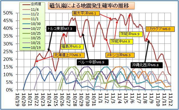 磁気嵐解析73.jpg