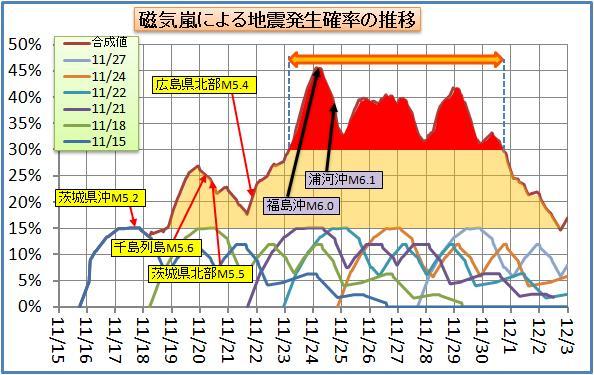 磁気嵐解析77.jpg