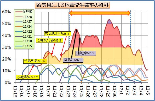 磁気嵐解析80.jpg