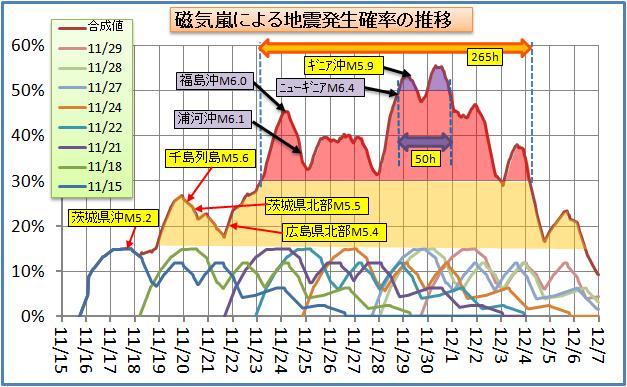 磁気嵐解析86.jpg