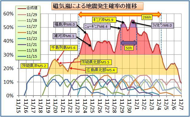 磁気嵐解析90.jpg