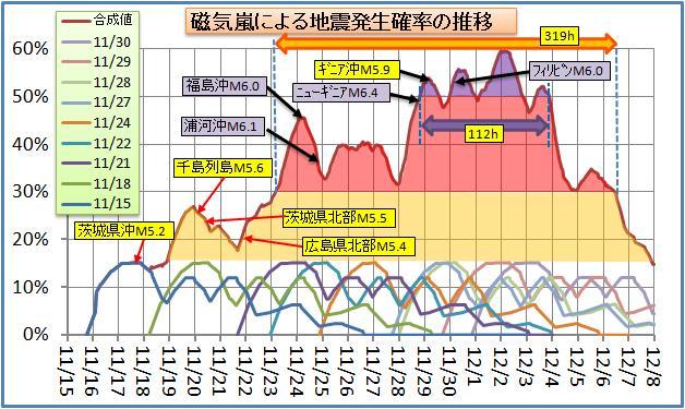磁気嵐解析94.jpg