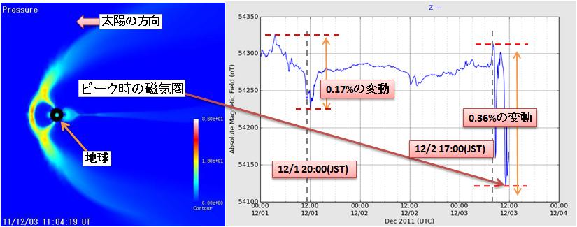 磁気嵐解析100.jpg