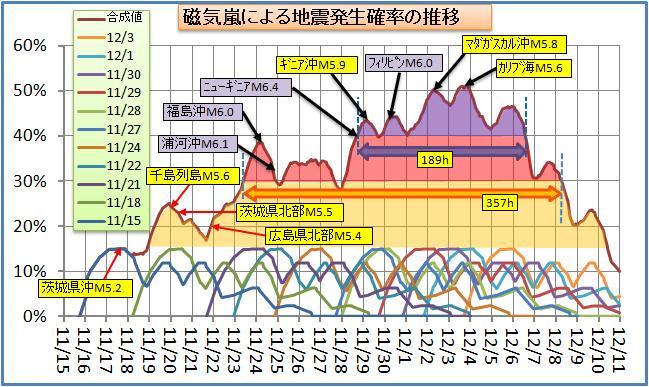 磁気嵐解析101.jpg
