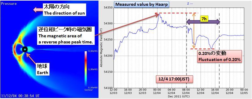磁気嵐解析107.jpg
