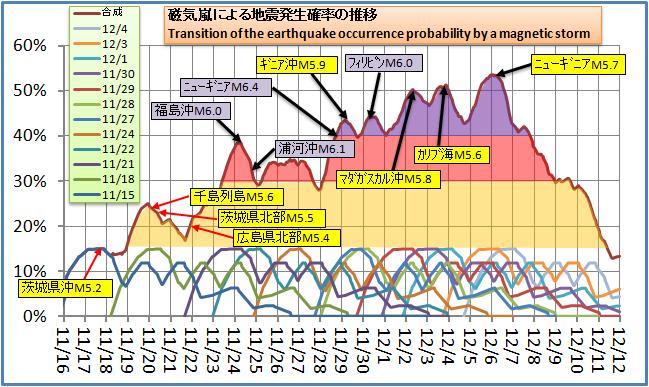 磁気嵐解析106.jpg