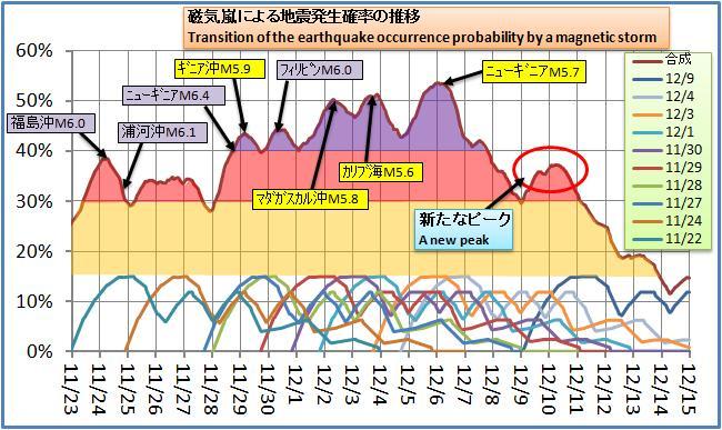 磁気嵐解析109.jpg