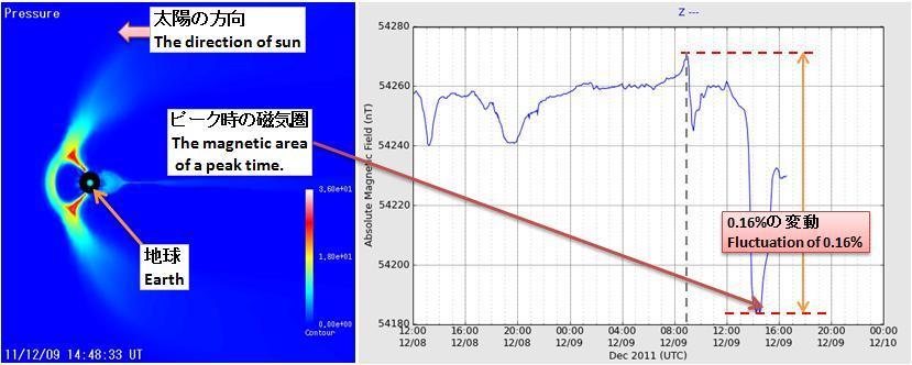 磁気嵐解析115.jpg