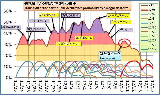 磁気嵐解析116.jpg