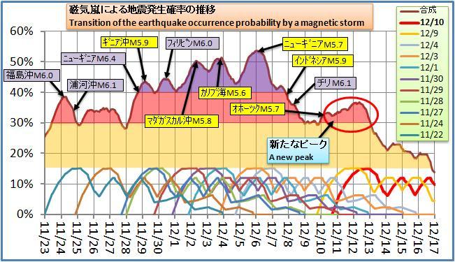磁気嵐解析118.jpg