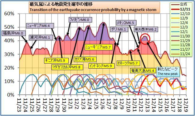 磁気嵐解析122.jpg